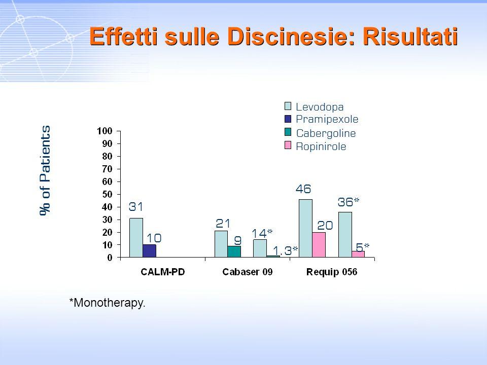 Effetti sulle Discinesie: Risultati % of Patients Levodopa Pramipexole Cabergoline Ropinirole *Monotherapy. 31 10 46 1.3* 14* 9 21 36* 20 5*