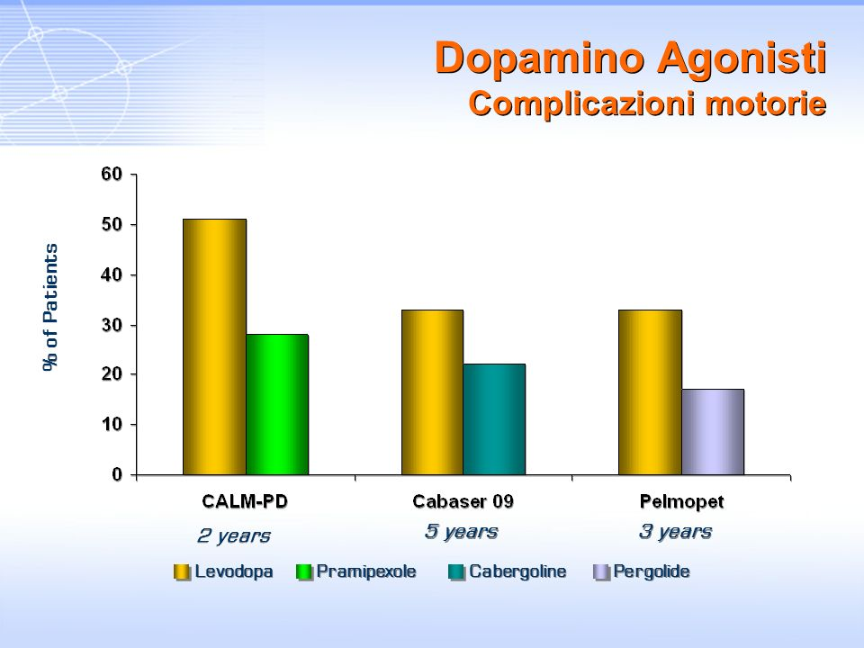 % of Patients Levodopa Pramipexole Cabergoline Pergolide 5 years 2 years 3 years Dopamino Agonisti Complicazioni motorie