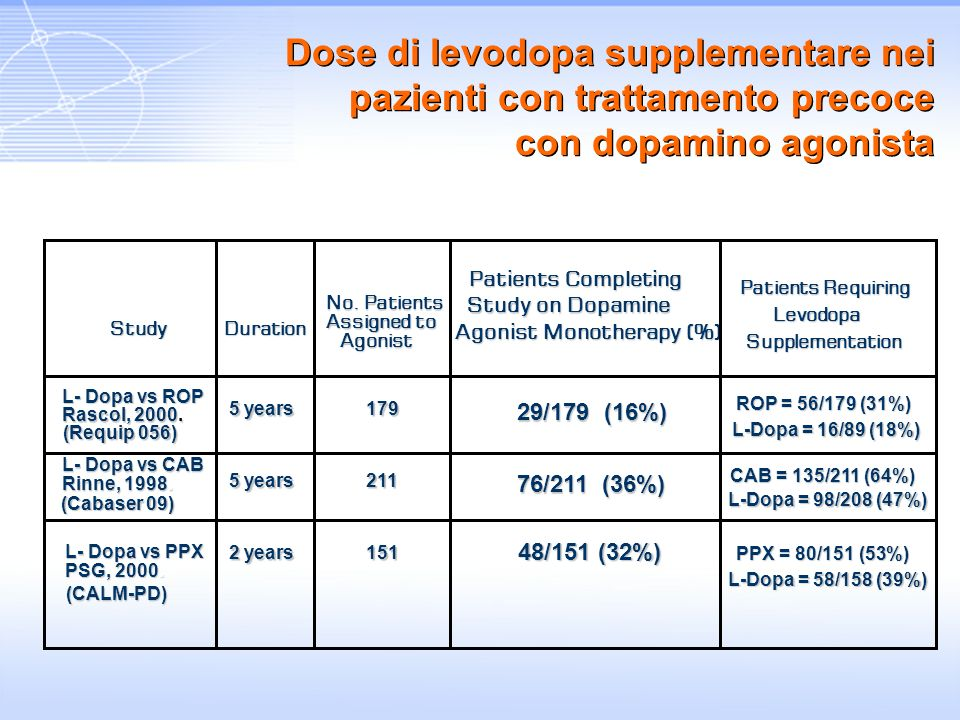 StudyDuration No. Patients Assigned to Agonist Patients Completing Study on Dopamine Agonist Monotherapy (%) Patients Requiring Levodopa Supplementati