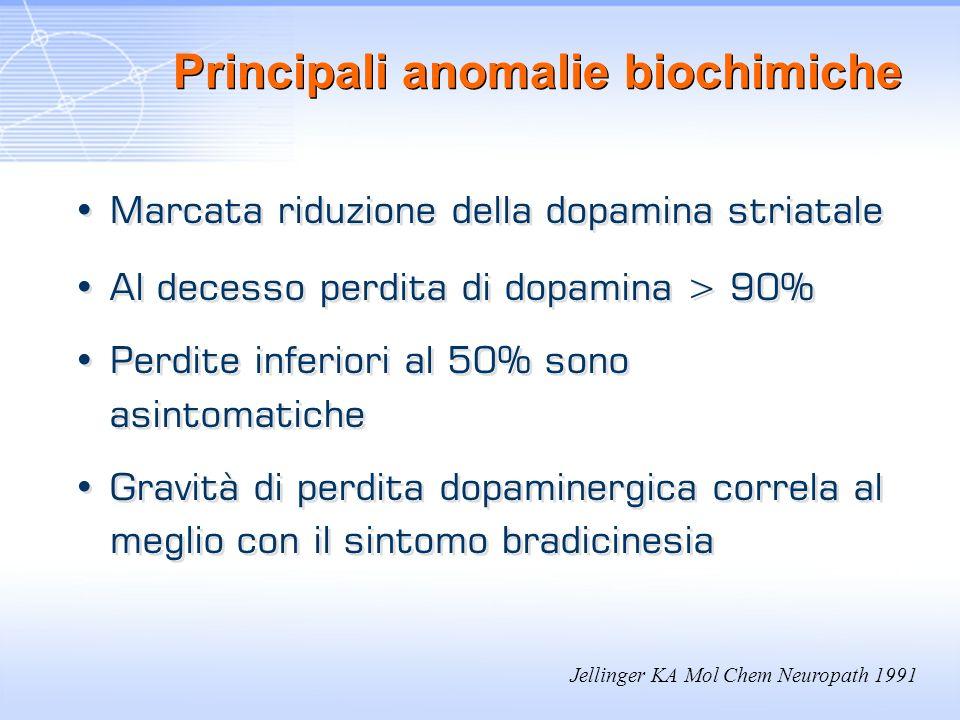 Principali anomalie biochimiche Marcata riduzione della dopamina striatale Al decesso perdita di dopamina > 90% Perdite inferiori al 50% sono asintoma