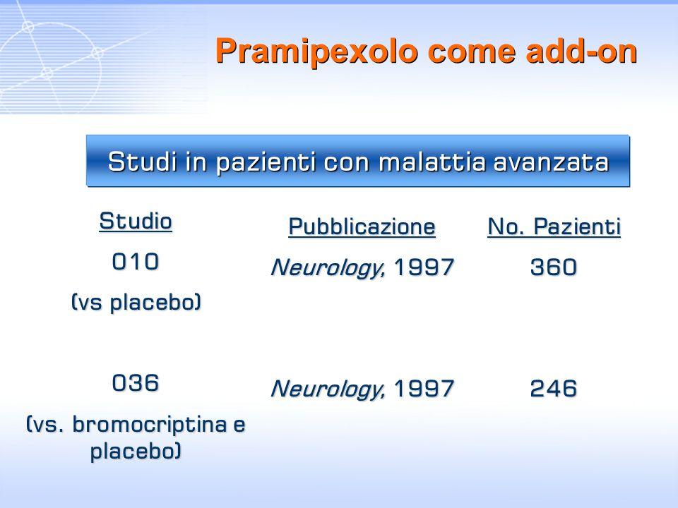 Studi in pazienti con malattia avanzata Pramipexolo come add-on Studio010 (vs placebo) 036 (vs. bromocriptina e placebo) Pubblicazione Neurology, 1997