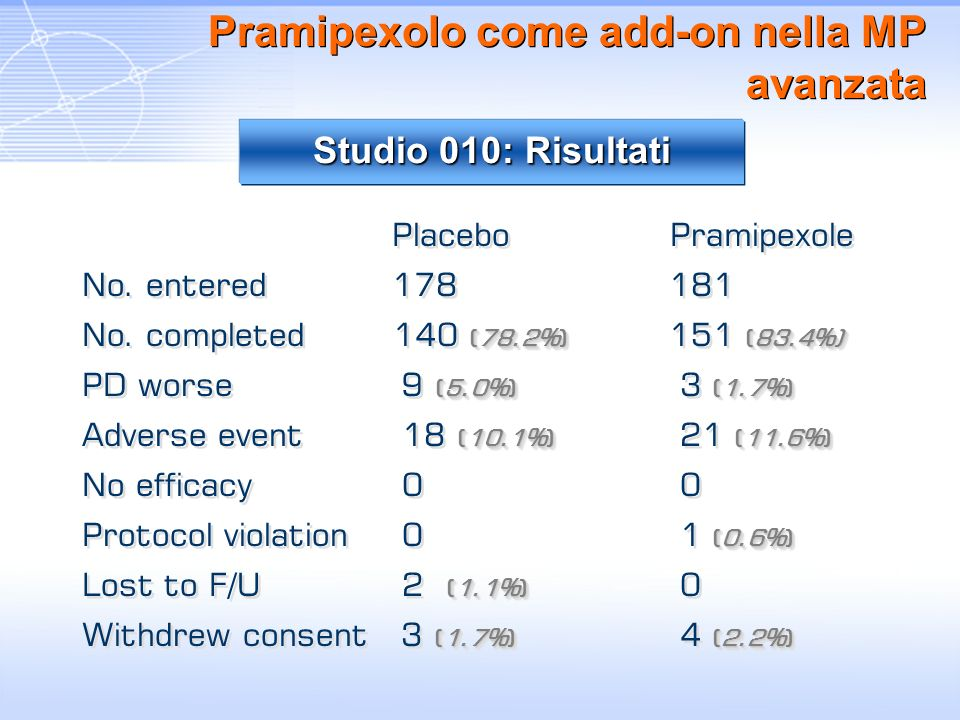 Pramipexolo come add-on nella MP avanzata Placebo Pramipexole No. entered 178 181 (78.2%)(83.4%) No. completed 140 (78.2%) 151 (83.4%) (5.0%)(1.7%) PD