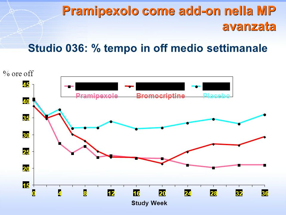 15 20 25 30 35 40 45 04812162024283236 Study Week PramipexoleBromocriptinePlacebo % ore off Pramipexolo come add-on nella MP avanzata Studio 036: % te