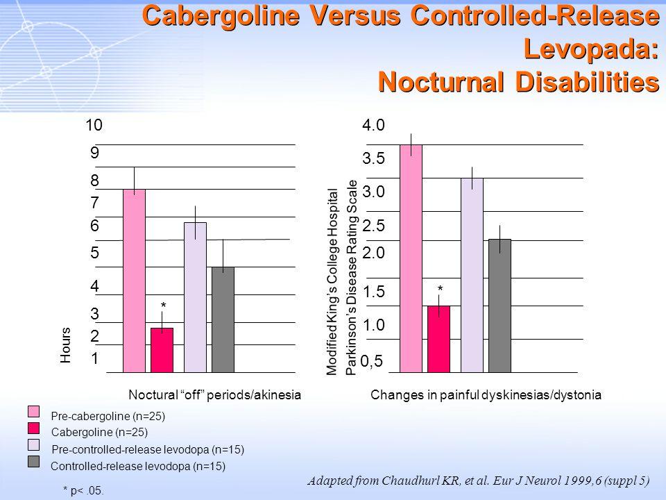 Cabergoline Versus Controlled-Release Levopada: Nocturnal Disabilities 1 7 6 4 3 2 8 9 10 5 0,5 1.5 2.5 3.0 3.5 4.0 2.0 1.0 Noctural off periods/akine