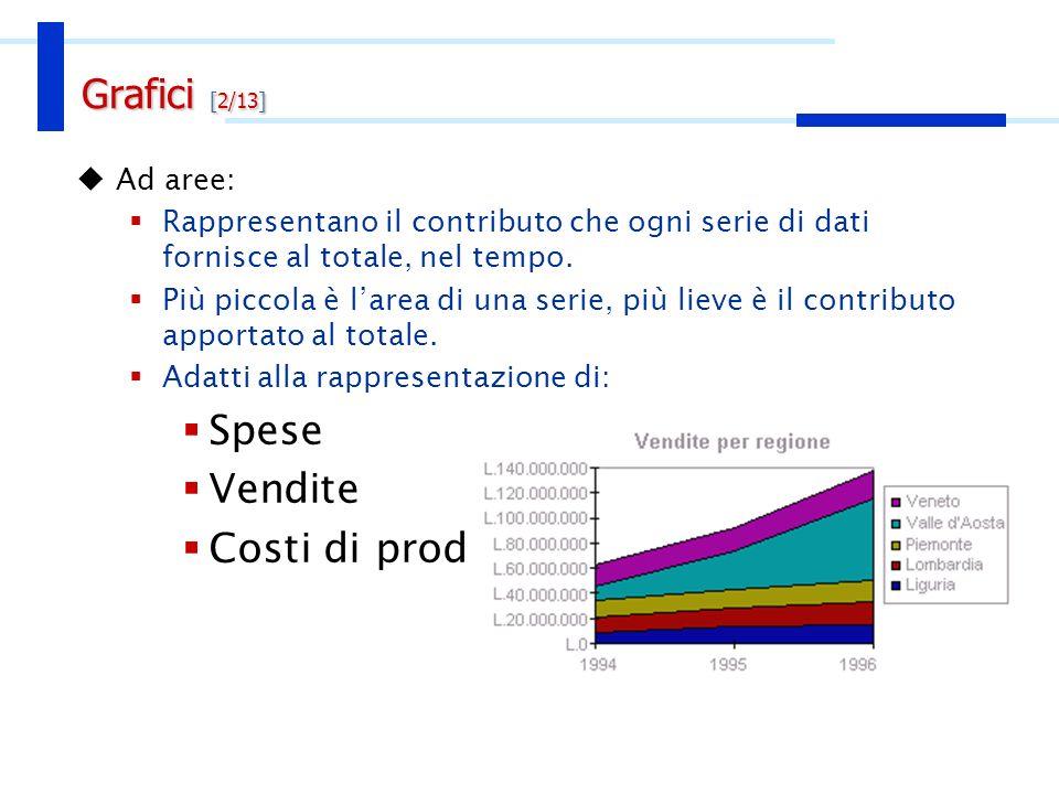 Ad aree: Rappresentano il contributo che ogni serie di dati fornisce al totale, nel tempo. Più piccola è larea di una serie, più lieve è il contributo
