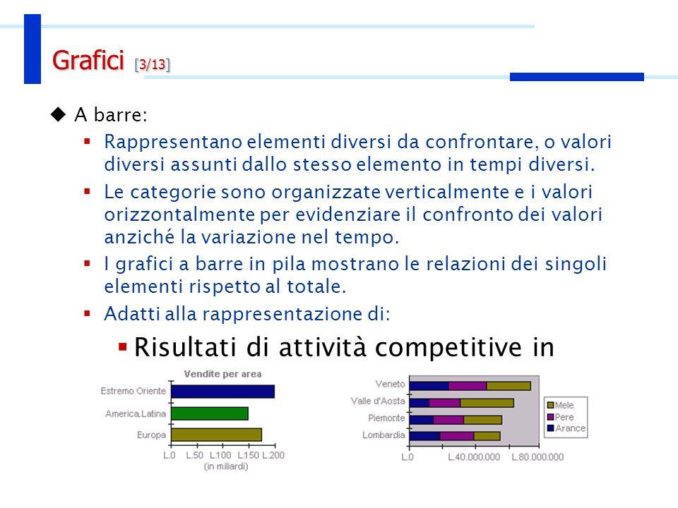 A barre: Rappresentano elementi diversi da confrontare, o valori diversi assunti dallo stesso elemento in tempi diversi. Le categorie sono organizzate