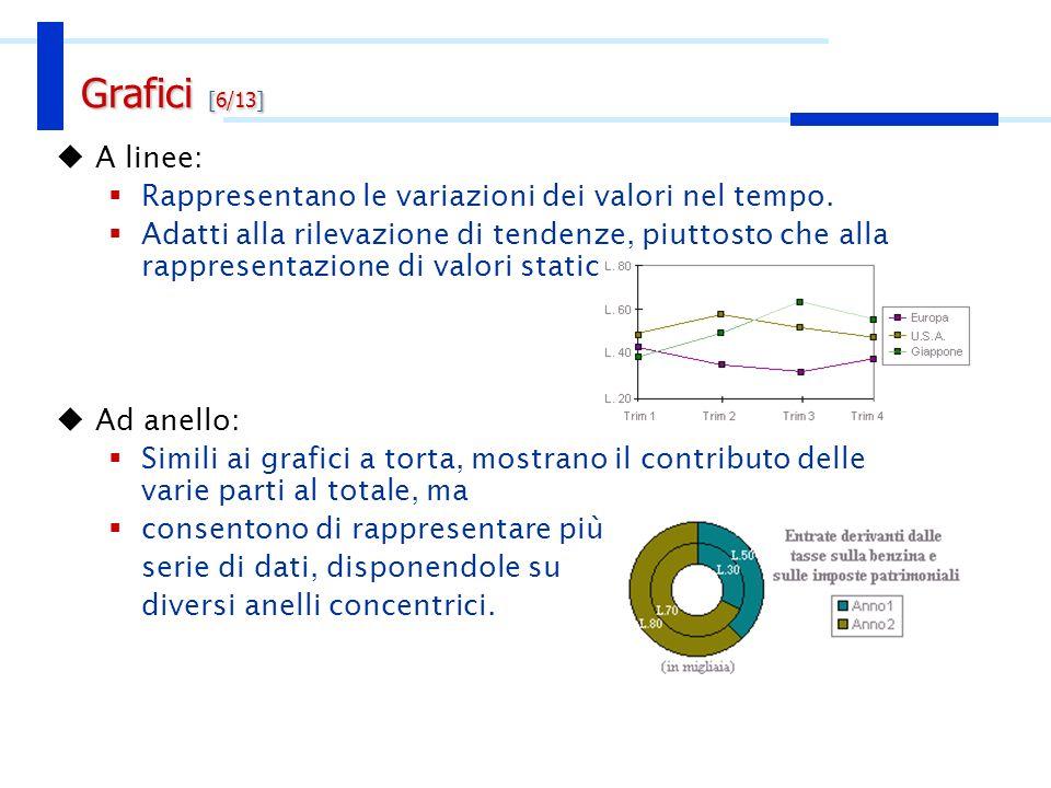 A linee: Rappresentano le variazioni dei valori nel tempo. Adatti alla rilevazione di tendenze, piuttosto che alla rappresentazione di valori statici.