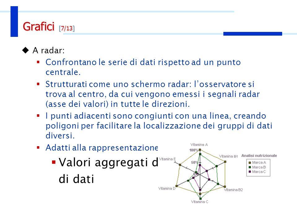 A radar: Confrontano le serie di dati rispetto ad un punto centrale. Strutturati come uno schermo radar: losservatore si trova al centro, da cui vengo