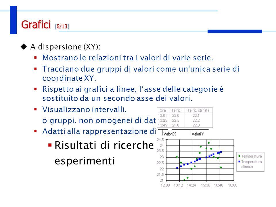 A dispersione (XY): Mostrano le relazioni tra i valori di varie serie. Tracciano due gruppi di valori come un'unica serie di coordinate XY. Rispetto a