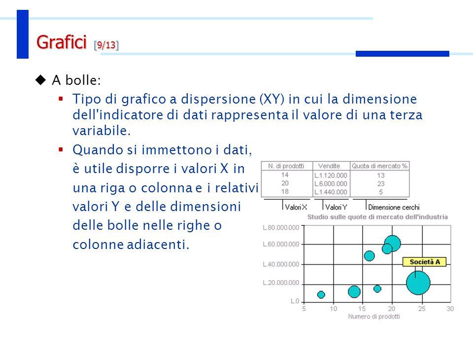 A bolle: Tipo di grafico a dispersione (XY) in cui la dimensione dell'indicatore di dati rappresenta il valore di una terza variabile. Quando si immet