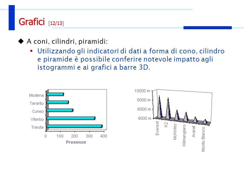 A coni, cilindri, piramidi: Utilizzando gli indicatori di dati a forma di cono, cilindro e piramide è possibile conferire notevole impatto agli istogr