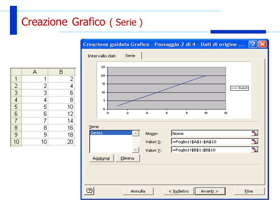 Creazione Grafico ( Serie )