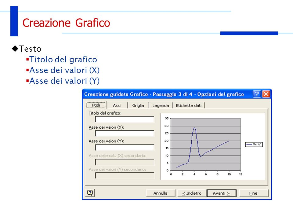 Creazione Grafico Testo Titolo del grafico Asse dei valori (X) Asse dei valori (Y)