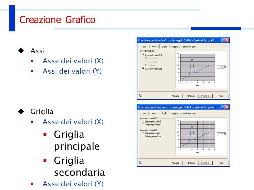 Creazione Grafico Assi Asse dei valori (X) Assi dei valori (Y) Griglia Asse dei valori (X) Griglia principale Griglia secondaria Asse dei valori (Y) G