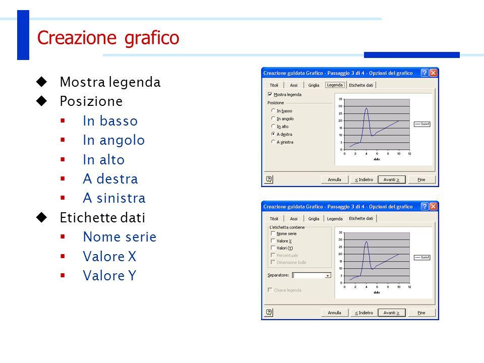 Creazione grafico Mostra legenda Posizione In basso In angolo In alto A destra A sinistra Etichette dati Nome serie Valore X Valore Y