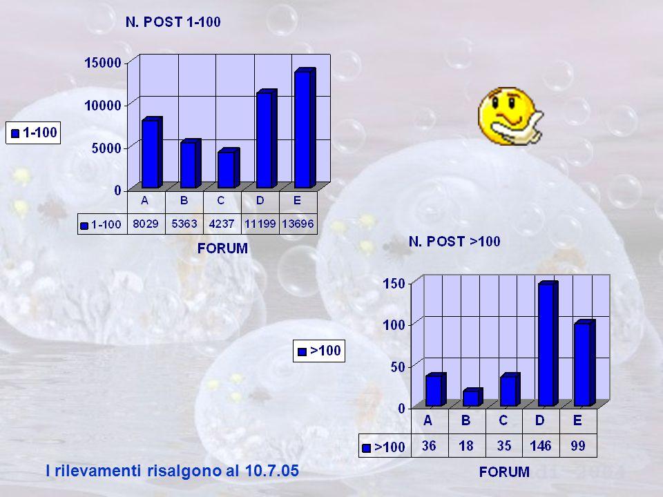 I rilevamenti risalgono al 10.7.05