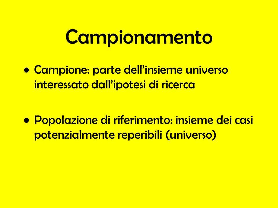 Campionamento Campione: parte dellinsieme universo interessato dallipotesi di ricerca Popolazione di riferimento: insieme dei casi potenzialmente repe