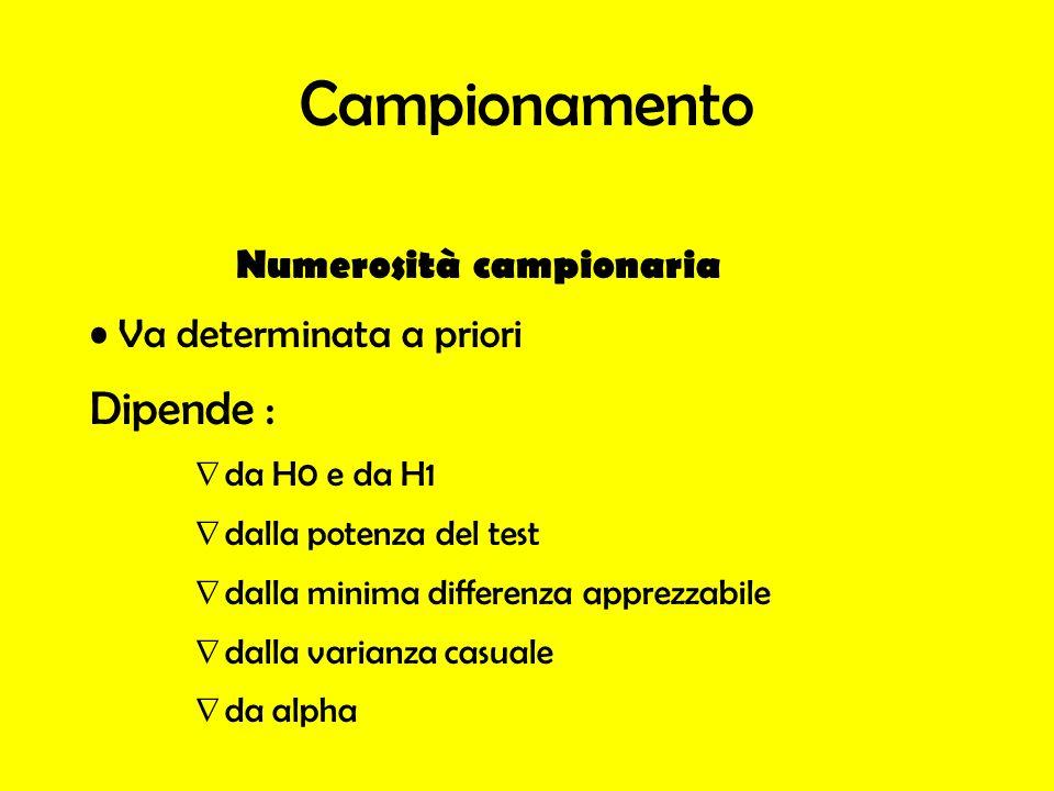 Campionamento Numerosità campionaria Va determinata a priori Dipende : da H0 e da H1 dalla potenza del test dalla minima differenza apprezzabile dalla