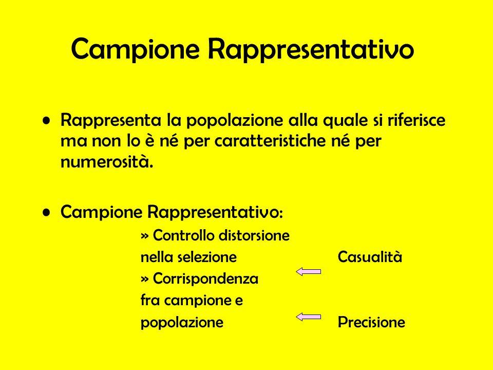 Campione Rappresentativo Rappresenta la popolazione alla quale si riferisce ma non lo è né per caratteristiche né per numerosità. Campione Rappresenta
