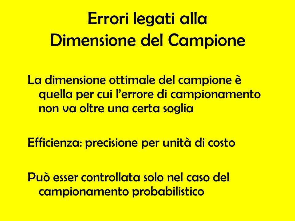 Errori legati alla Dimensione del Campione La dimensione ottimale del campione è quella per cui lerrore di campionamento non va oltre una certa soglia