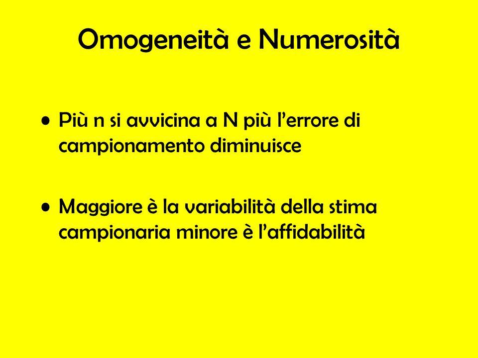 Omogeneità e Numerosità Più n si avvicina a N più lerrore di campionamento diminuisce Maggiore è la variabilità della stima campionaria minore è laffi