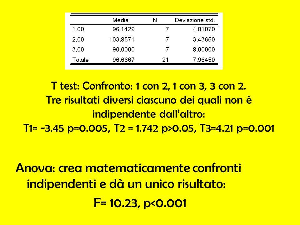 T test: Confronto: 1 con 2, 1 con 3, 3 con 2. Tre risultati diversi ciascuno dei quali non è indipendente dallaltro: T1= -3.45 p=0.005, T2 = 1.742 p>0