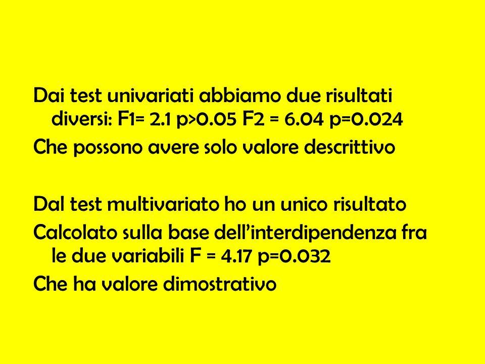 Dai test univariati abbiamo due risultati diversi: F1= 2.1 p>0.05 F2 = 6.04 p=0.024 Che possono avere solo valore descrittivo Dal test multivariato ho