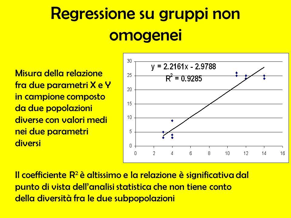 Regressione su gruppi non omogenei Misura della relazione fra due parametri X e Y in campione composto da due popolazioni diverse con valori medi nei