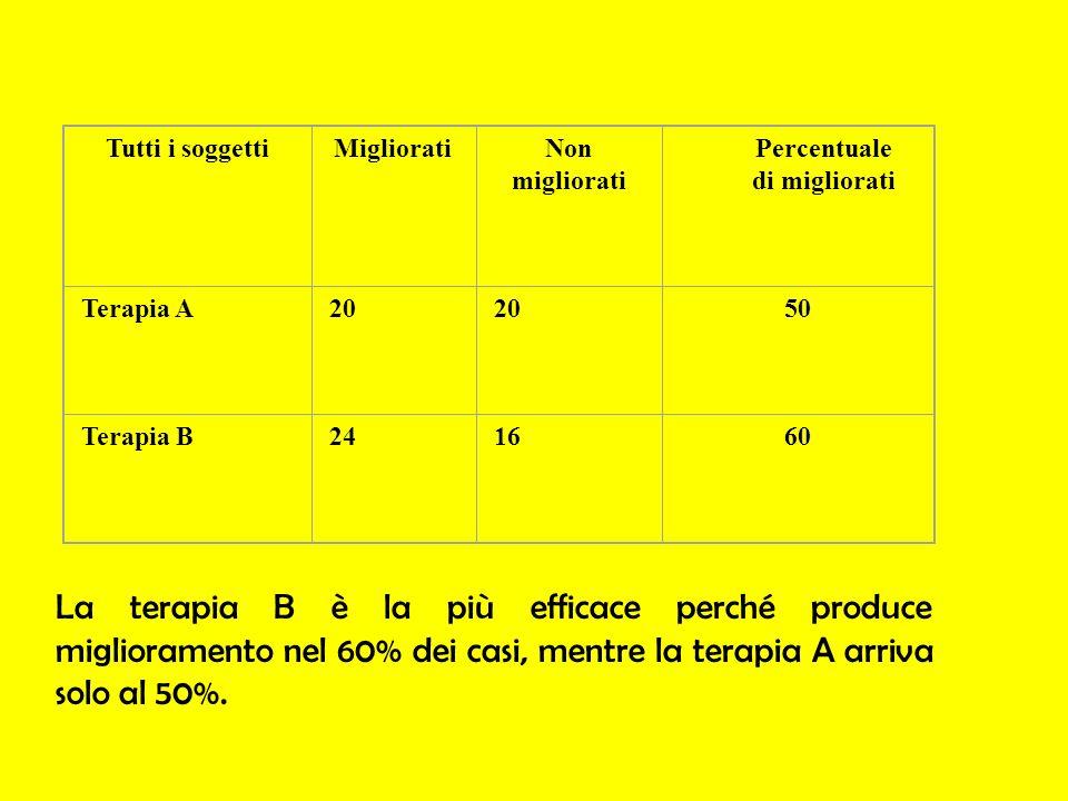 Tutti i soggettiMiglioratiNon migliorati Percentuale di migliorati Terapia A20 50 Terapia B241660 La terapia B è la più efficace perché produce miglio