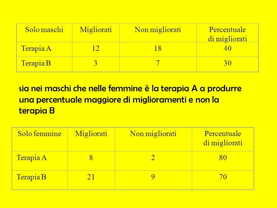 Solo maschiMiglioratiNon miglioratiPercentuale di migliorati Terapia A121840 Terapia B3730 Solo femmineMiglioratiNon miglioratiPercentuale di migliora