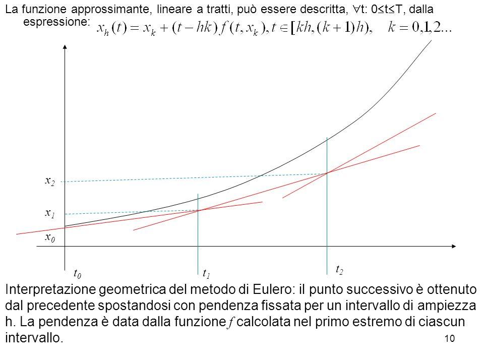 10 Interpretazione geometrica del metodo di Eulero: il punto successivo è ottenuto dal precedente spostandosi con pendenza fissata per un intervallo d
