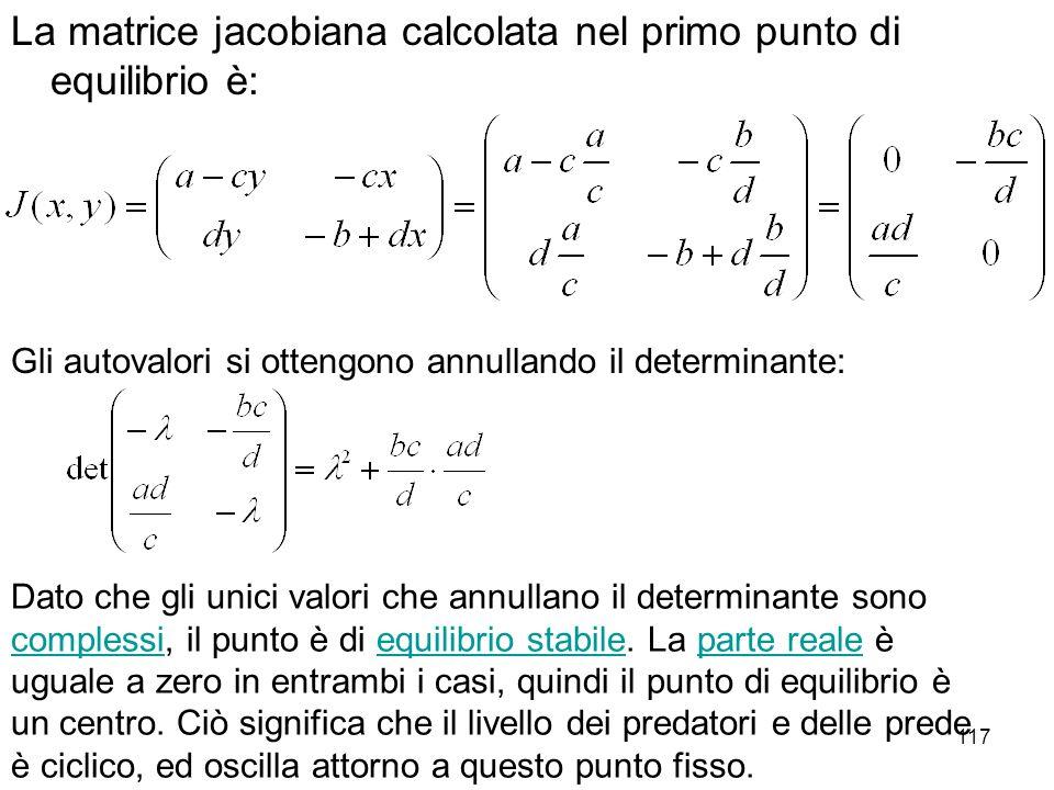 117 La matrice jacobiana calcolata nel primo punto di equilibrio è: Gli autovalori si ottengono annullando il determinante: Dato che gli unici valori