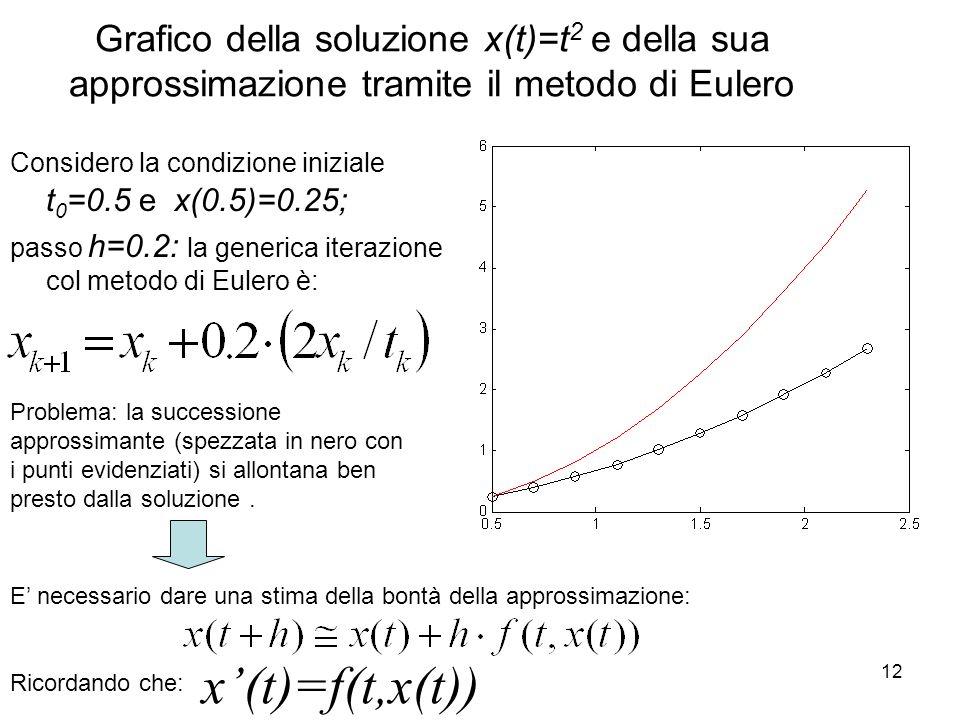 12 Grafico della soluzione x(t)=t 2 e della sua approssimazione tramite il metodo di Eulero Considero la condizione iniziale t 0 =0.5 e x(0.5)=0.25; p