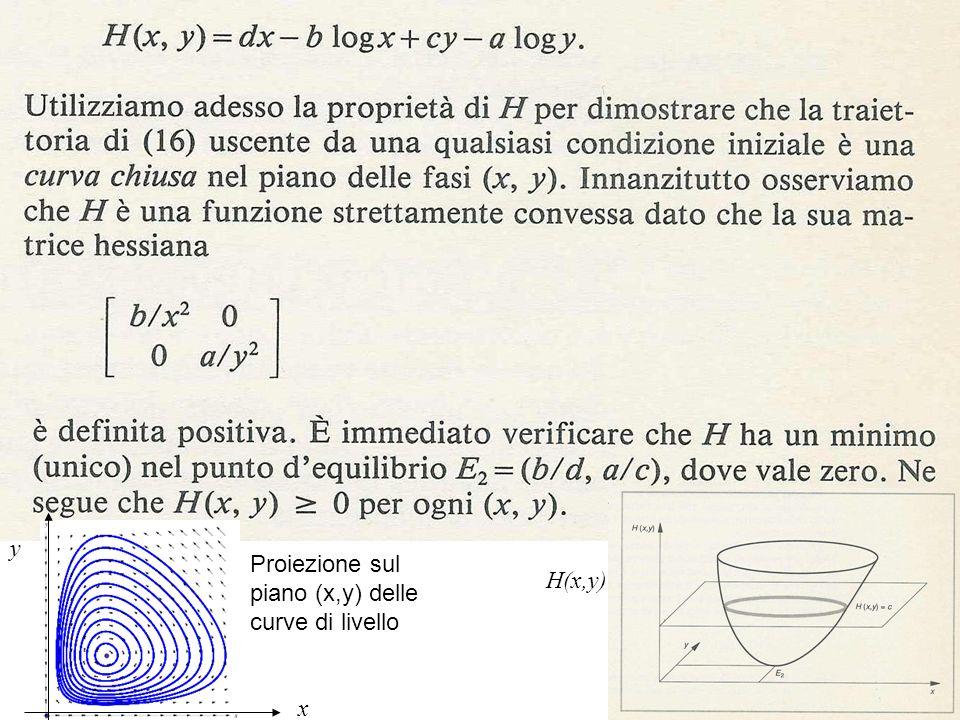 121 x y Proiezione sul piano (x,y) delle curve di livello H(x,y)