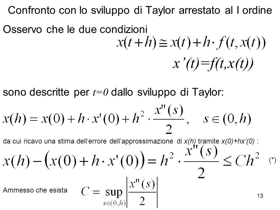13 Confronto con lo sviluppo di Taylor arrestato al I ordine Osservo che le due condizioni sono descritte per t=0 dallo sviluppo di Taylor: x(t)=f(t,x