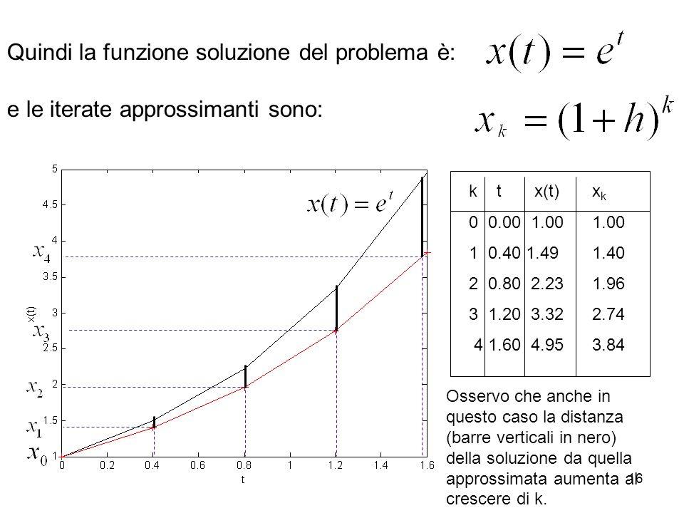 16 Quindi la funzione soluzione del problema è: e le iterate approssimanti sono: k t x(t) x k 0 0.00 1.00 1.00 1 0.40 1.49 1.40 2 0.80 2.23 1.96 3 1.2