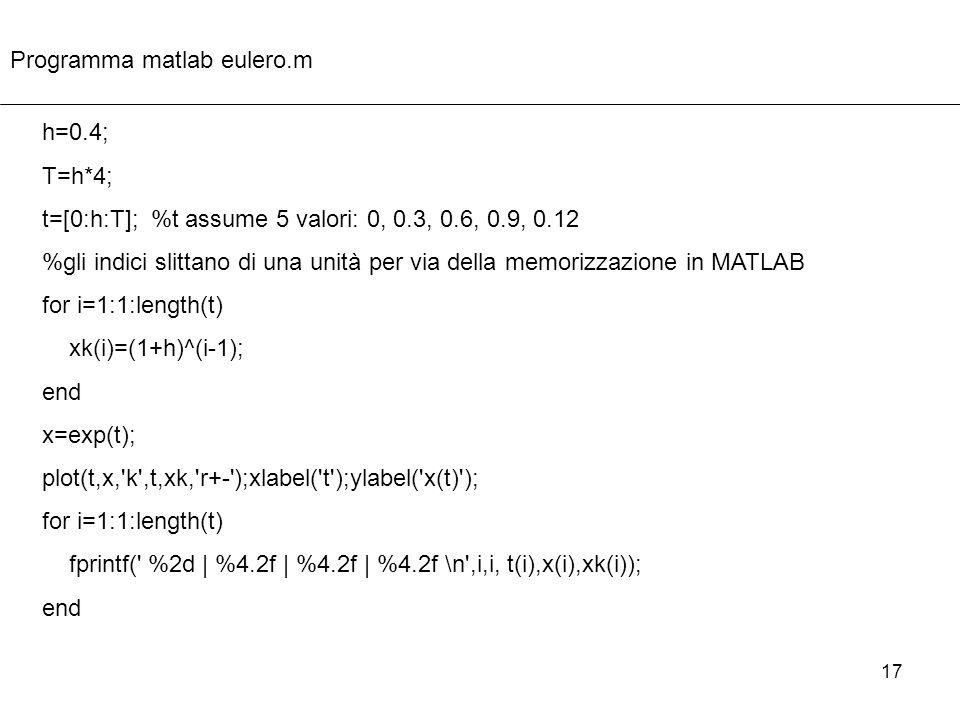 17 h=0.4; T=h*4; t=[0:h:T]; %t assume 5 valori: 0, 0.3, 0.6, 0.9, 0.12 %gli indici slittano di una unità per via della memorizzazione in MATLAB for i=