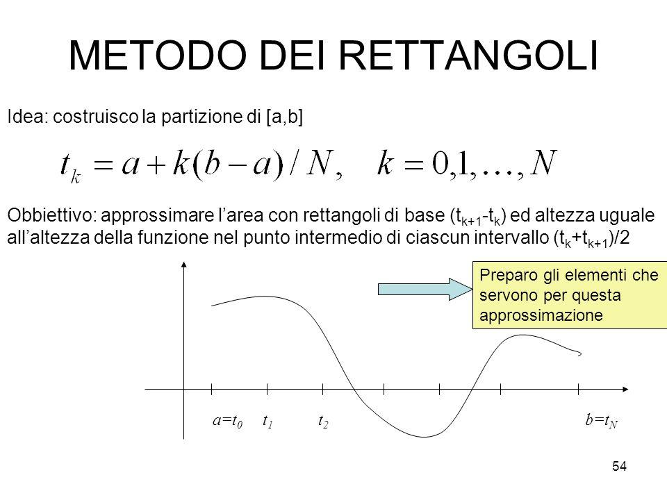 54 METODO DEI RETTANGOLI Idea: costruisco la partizione di [a,b] a=t 0 t1t1 t2t2 b=t N Obbiettivo: approssimare larea con rettangoli di base (t k+1 -t