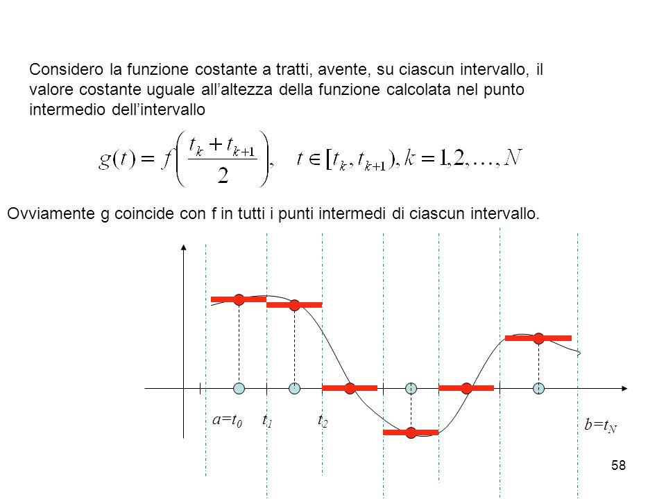 58 Considero la funzione costante a tratti, avente, su ciascun intervallo, il valore costante uguale allaltezza della funzione calcolata nel punto int