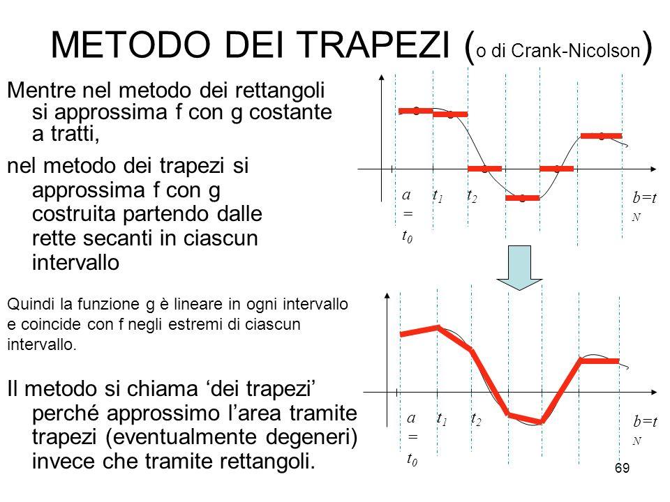 69 METODO DEI TRAPEZI ( o di Crank-Nicolson ) Mentre nel metodo dei rettangoli si approssima f con g costante a tratti, a=t0a=t0 t1t1 t2t2 b=t N a=t0a