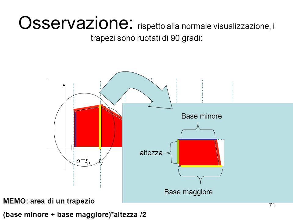 71 Osservazione: rispetto alla normale visualizzazione, i trapezi sono ruotati di 90 gradi: MEMO: area di un trapezio (base minore + base maggiore)*al