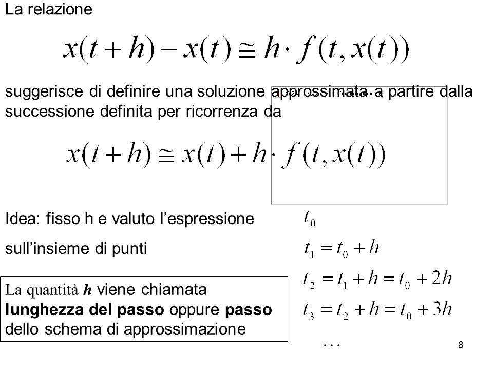 8 suggerisce di definire una soluzione approssimata a partire dalla successione definita per ricorrenza da Idea: fisso h e valuto lespressione sullins