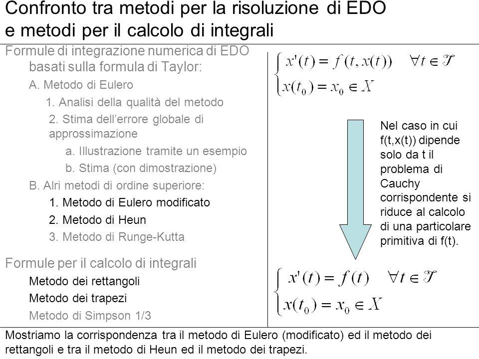 89 Formule di integrazione numerica di EDO basati sulla formula di Taylor: A. Metodo di Eulero 1. Analisi della qualità del metodo 2. Stima dellerrore
