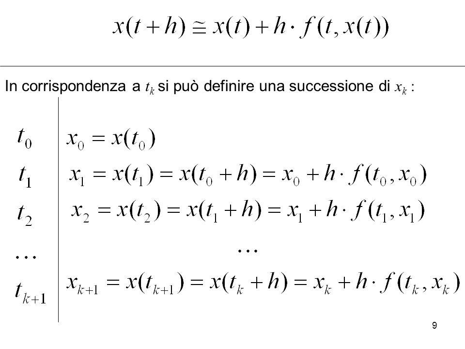 9 In corrispondenza a t k si può definire una successione di x k :