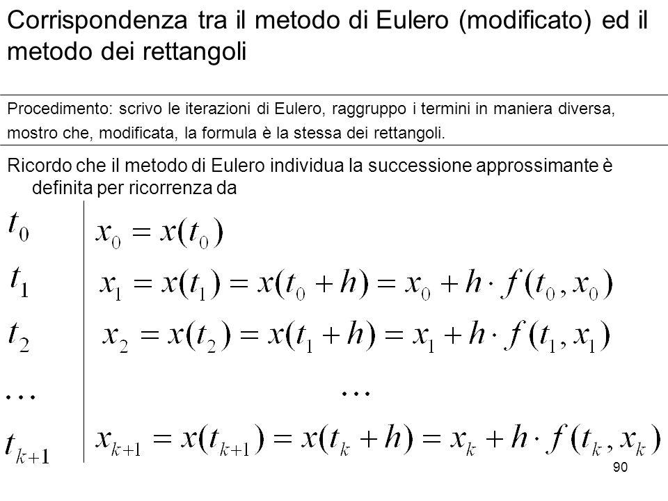 90 Ricordo che il metodo di Eulero individua la successione approssimante è definita per ricorrenza da Corrispondenza tra il metodo di Eulero (modific