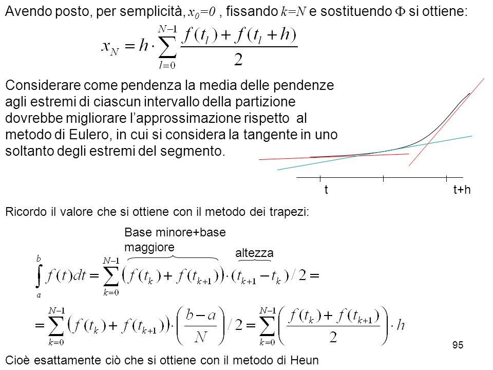 95 Avendo posto, per semplicità, x 0 =0, fissando k=N e sostituendo si ottiene: Considerare come pendenza la media delle pendenze agli estremi di cias