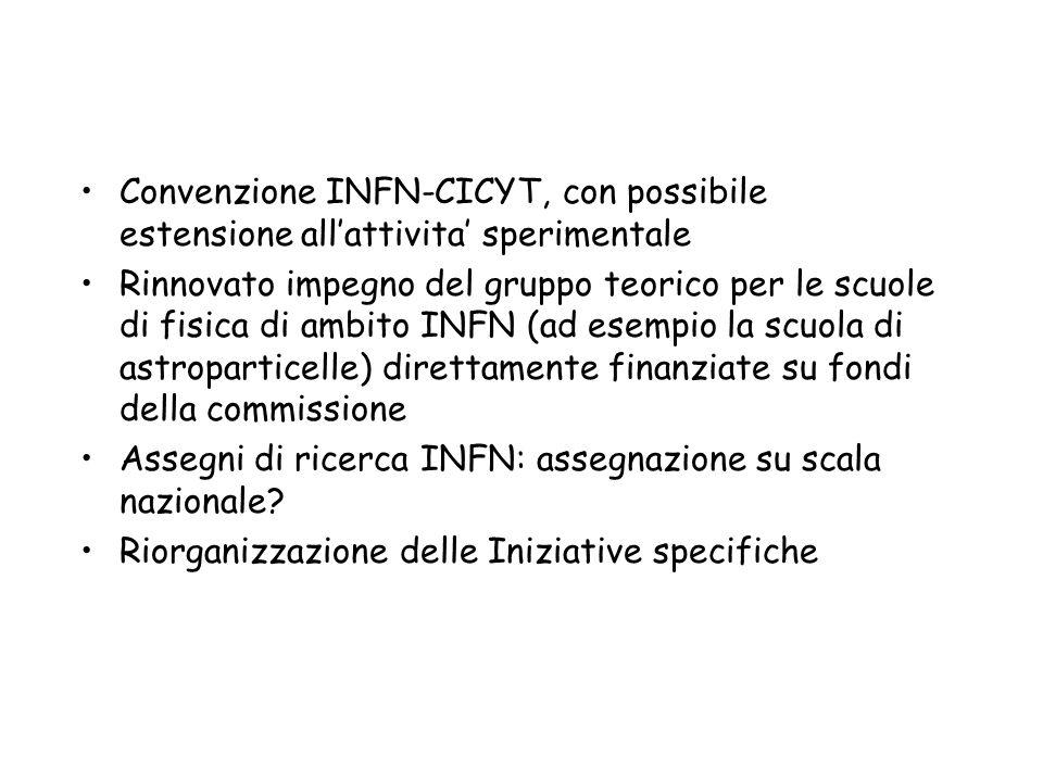 Convenzione INFN-CICYT, con possibile estensione allattivita sperimentale Rinnovato impegno del gruppo teorico per le scuole di fisica di ambito INFN