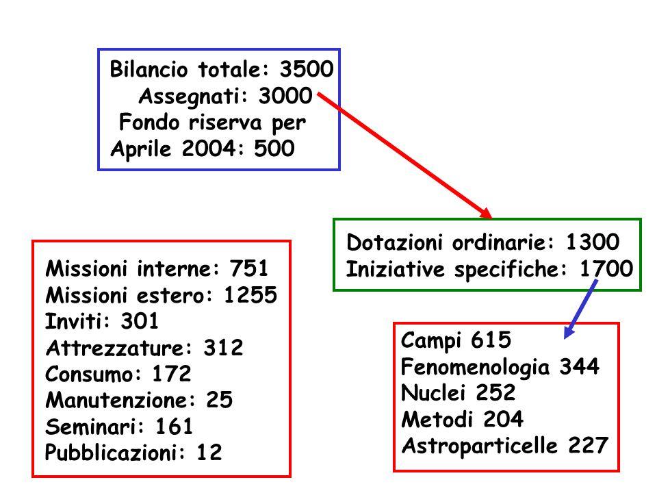 Assegnazioni a Padova per il 2004 BO12 0.5 NA12 4.0 PR11 6.0 TS11 16.0 PD21 28.5 PR21 1.5 CT31 11.0 LS31 2.5 PD32 8.5 MI41 3.0 FA51 9.0 OG51 2.5 PD51 9.0 DOTAZIONI: 68 INIZIATIVE SPECIFICHE: 102