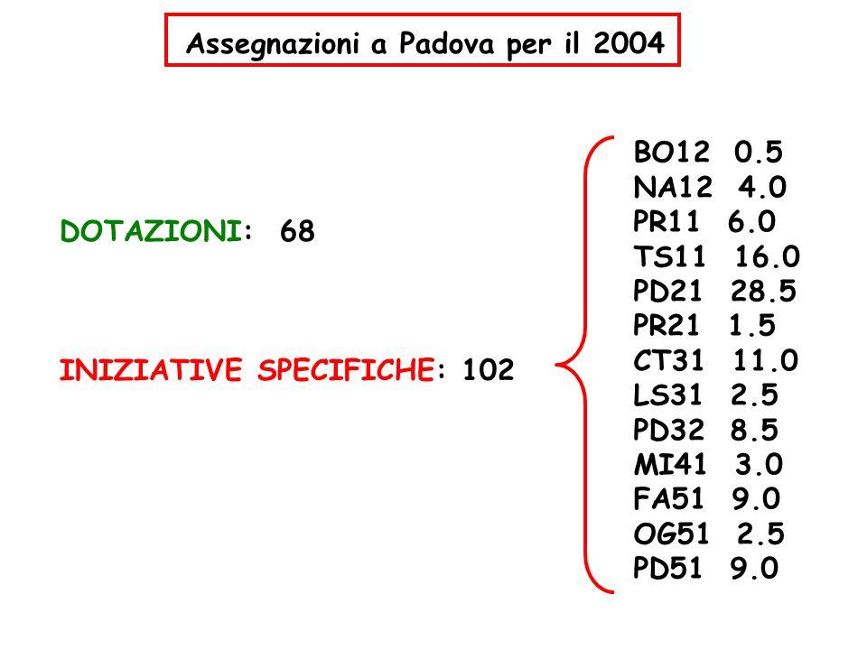 Assegnazioni a Padova per il 2004 BO12 0.5 NA12 4.0 PR11 6.0 TS11 16.0 PD21 28.5 PR21 1.5 CT31 11.0 LS31 2.5 PD32 8.5 MI41 3.0 FA51 9.0 OG51 2.5 PD51