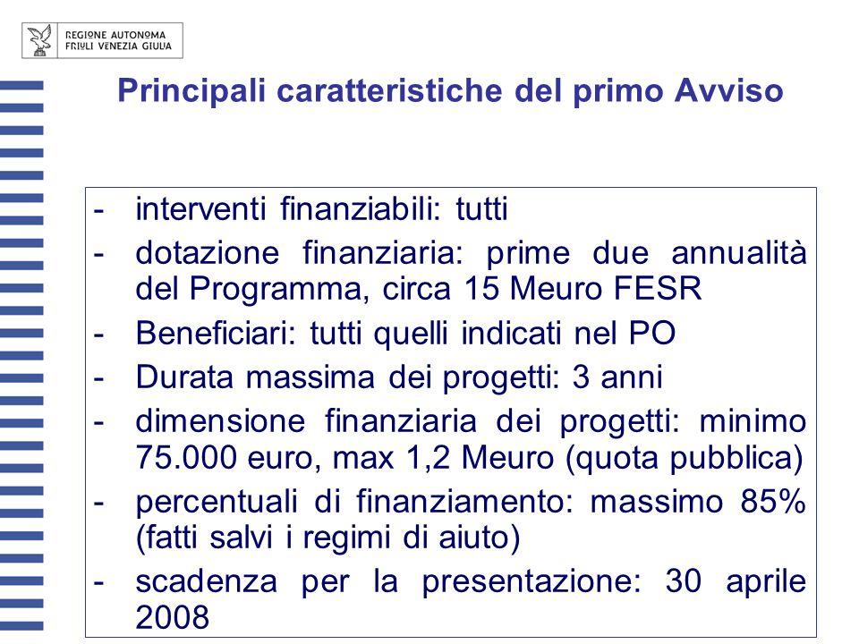 Principali caratteristiche del primo Avviso -interventi finanziabili: tutti -dotazione finanziaria: prime due annualità del Programma, circa 15 Meuro FESR -Beneficiari: tutti quelli indicati nel PO -Durata massima dei progetti: 3 anni -dimensione finanziaria dei progetti: minimo 75.000 euro, max 1,2 Meuro (quota pubblica) -percentuali di finanziamento: massimo 85% (fatti salvi i regimi di aiuto) -scadenza per la presentazione: 30 aprile 2008